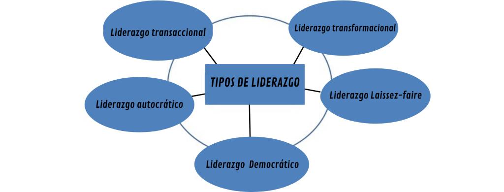 TIPOS DE LIDERAZGO MAPA CONCEPTUAL